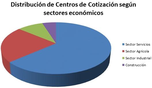 centros de cotización según sector económico Córdoba