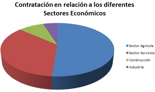 Contratación por sectores económicos en Córdoba