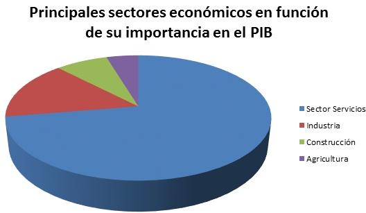 sectores económicos pic Córdoba