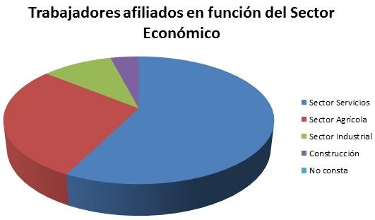Trabajadores afiliados seguridad social por sector Córdoba